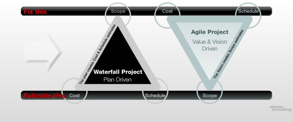 Project Management - Waterfall model is a sequential design process versus Agile model which focuses on iterative and incremental development, where requirements and solutions evolve through collaboration between self-organizing and cross-functional teams